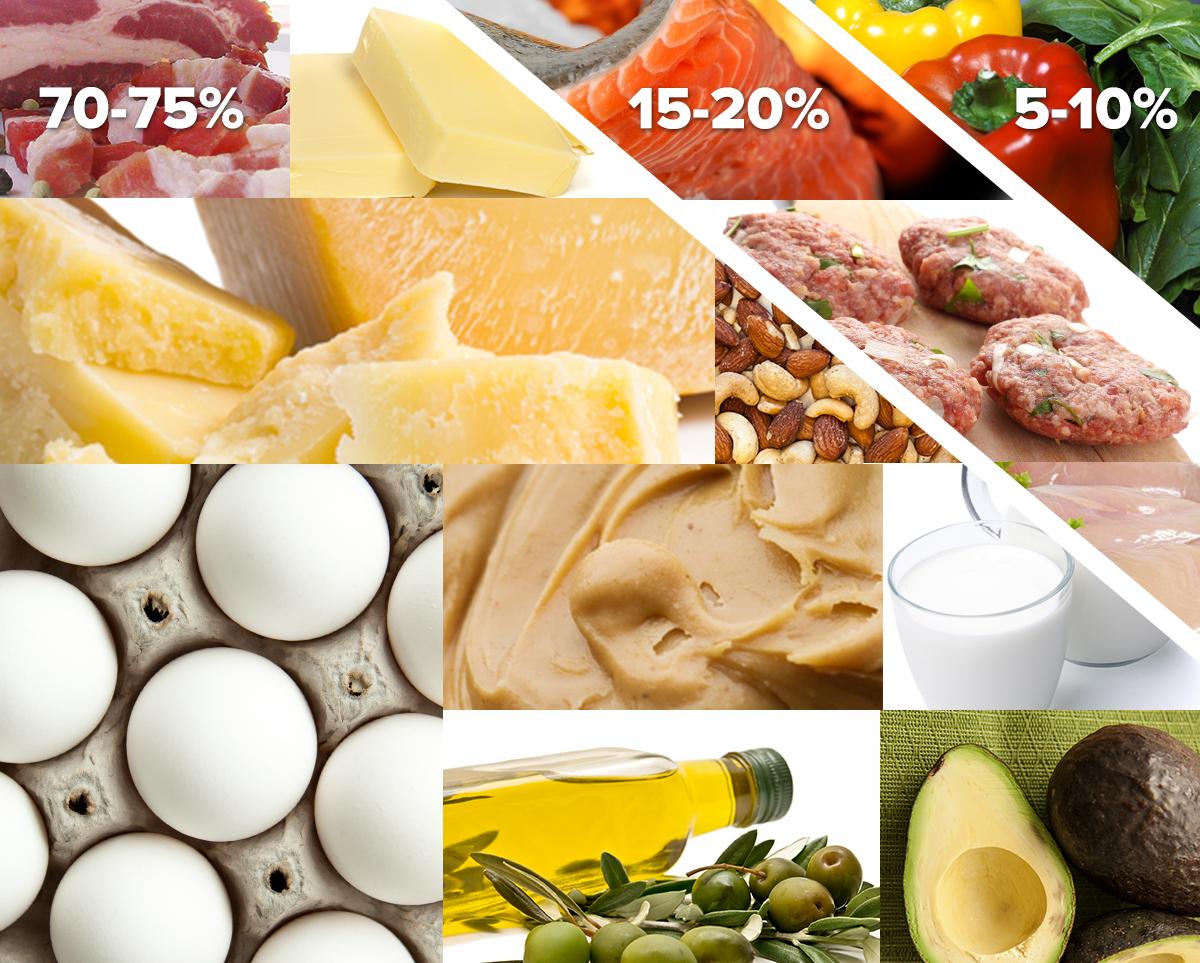 Продукты на кето диете